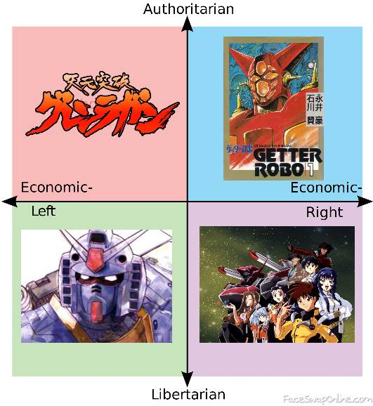 Political Mecha Compass